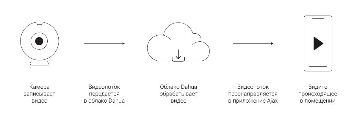 ajax systems dahua cloud